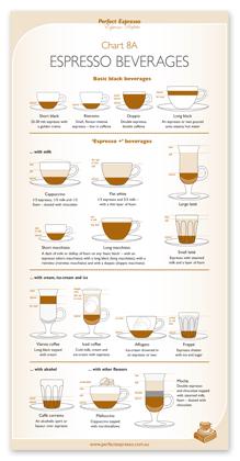 Charts Perfect Espresso Barista Bible Barista Manual